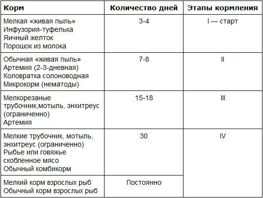 Таблица кормления малька